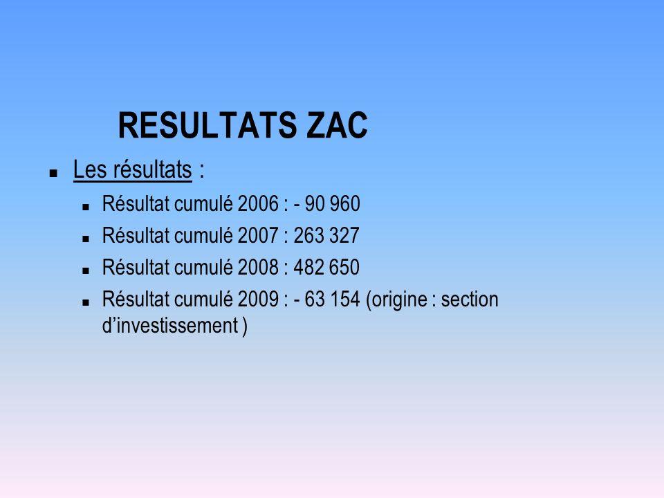 RESULTATS ZAC Les résultats : Résultat cumulé 2006 : - 90 960