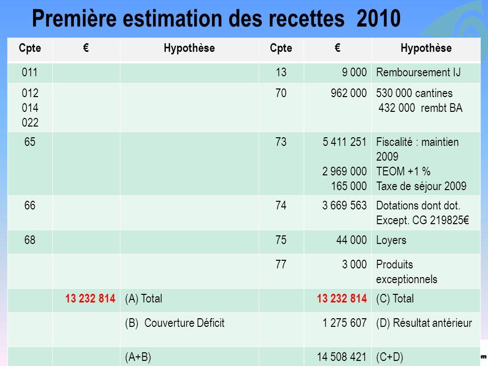 Première estimation des recettes 2010
