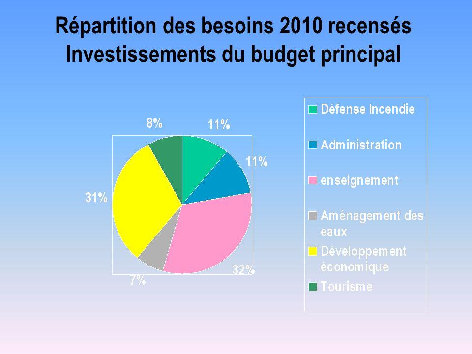 Répartition des besoins 2010 recensés Investissements du budget principal