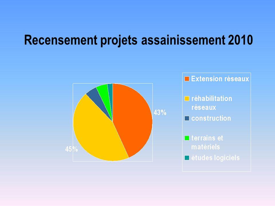 Recensement projets assainissement 2010