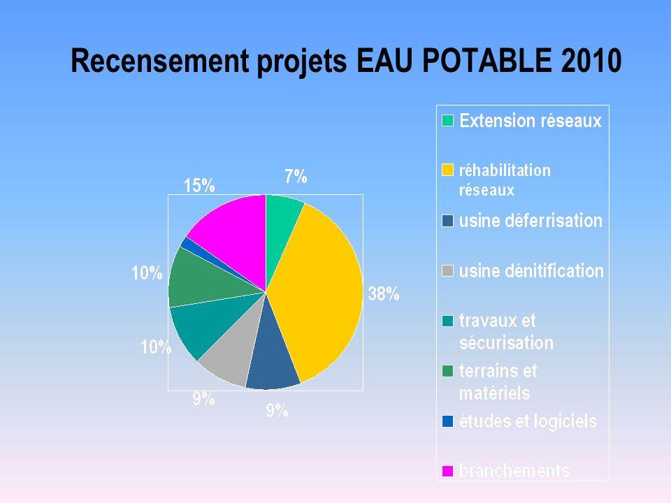 Recensement projets EAU POTABLE 2010