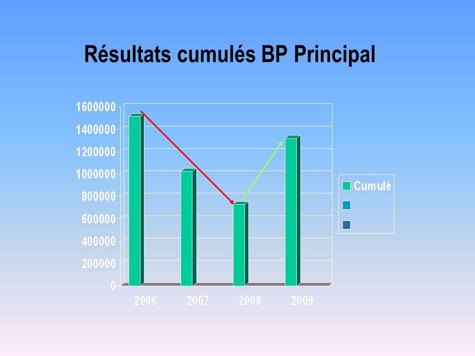 Résultats cumulés BP Principal