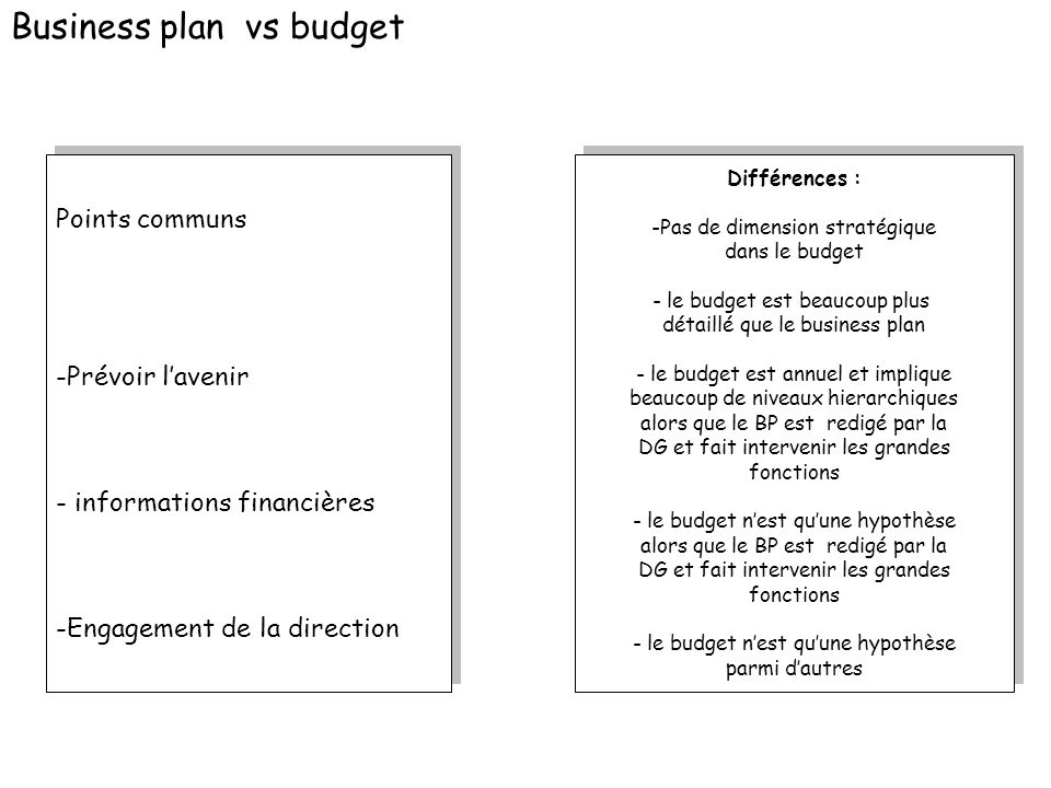 Business plan vs budget