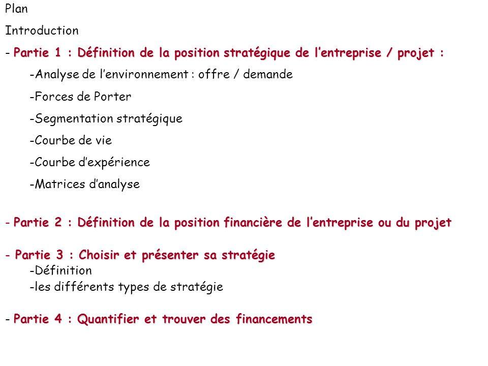 Plan Introduction. Partie 1 : Définition de la position stratégique de l'entreprise / projet : Analyse de l'environnement : offre / demande.