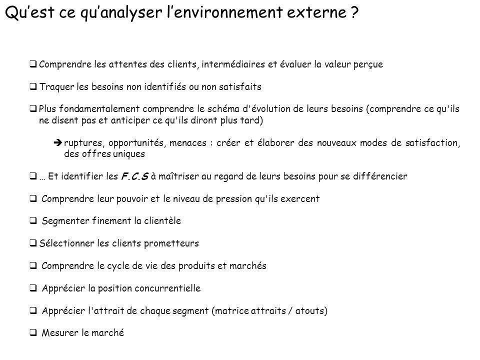 Qu'est ce qu'analyser l'environnement externe
