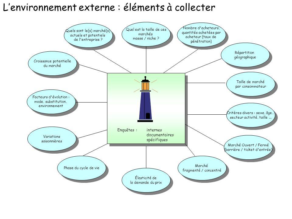 L'environnement externe : éléments à collecter