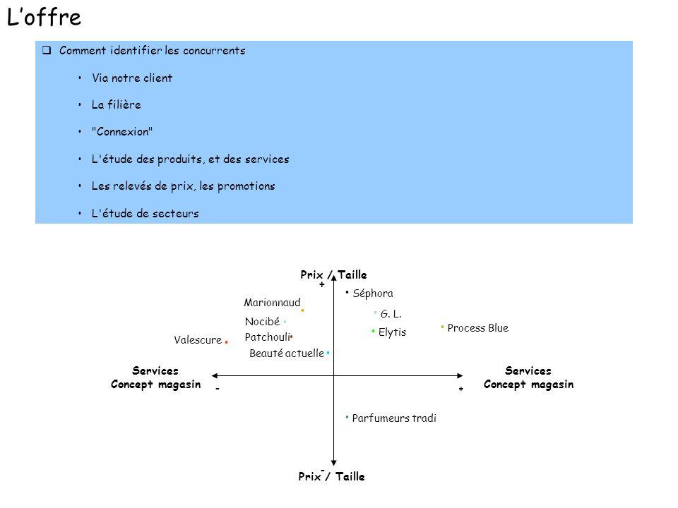 L'offre Comment identifier les concurrents Via notre client La filière
