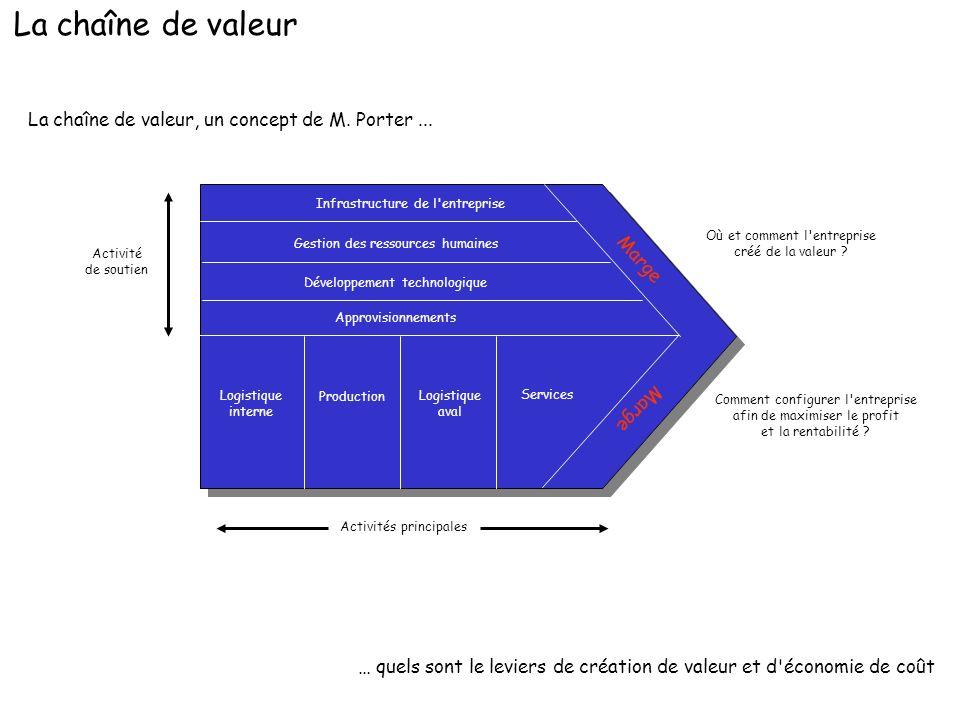 La chaîne de valeur La chaîne de valeur, un concept de M. Porter ...