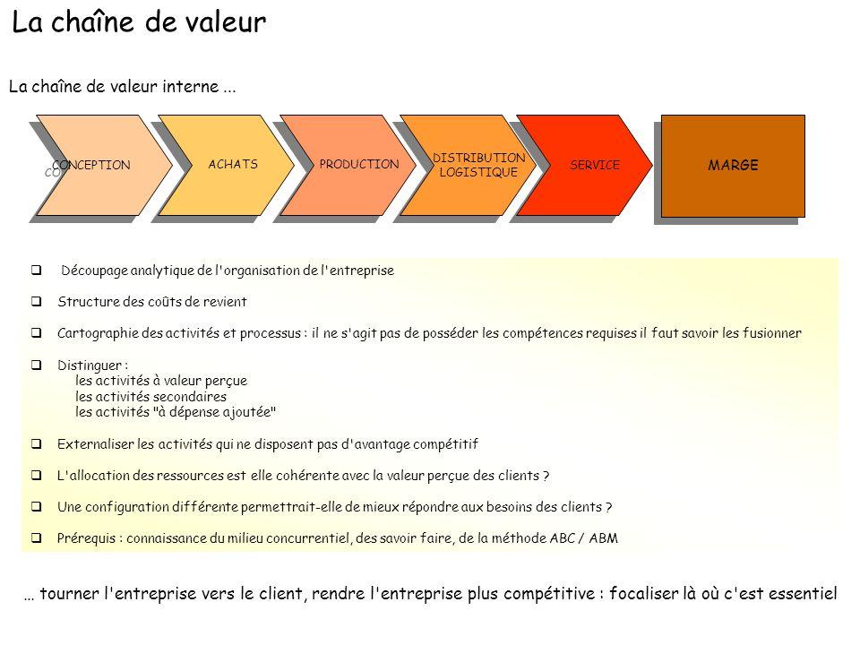 La chaîne de valeur La chaîne de valeur interne ...