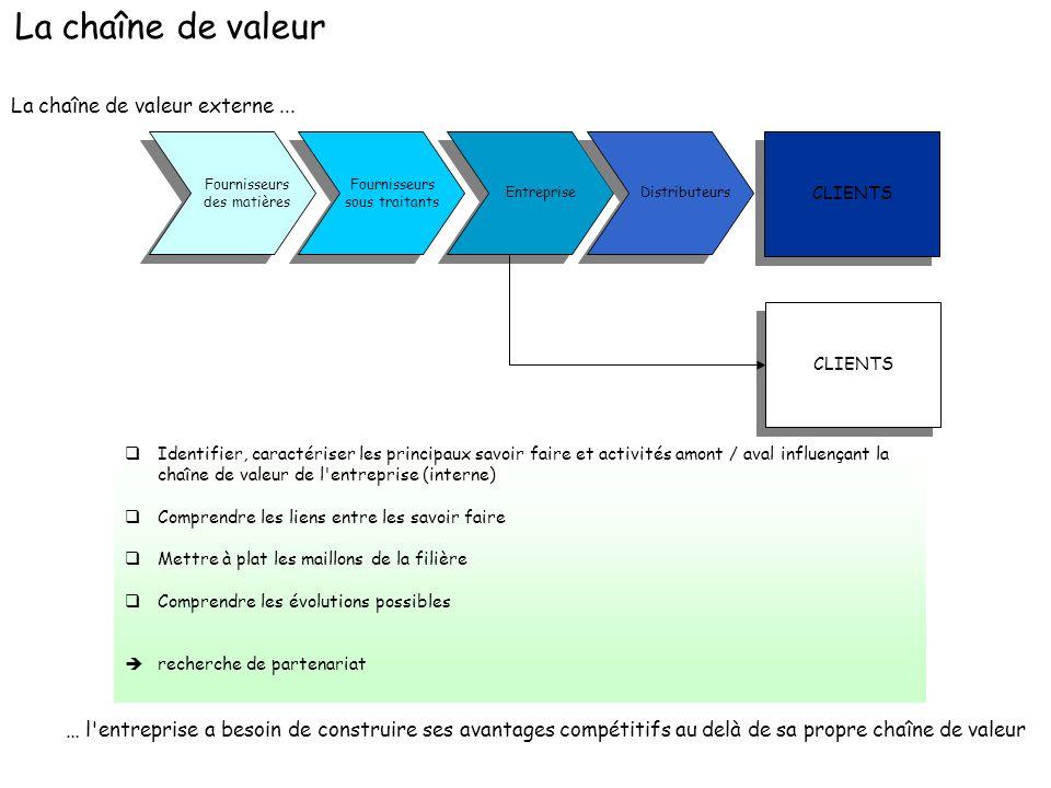 La chaîne de valeur La chaîne de valeur externe ...