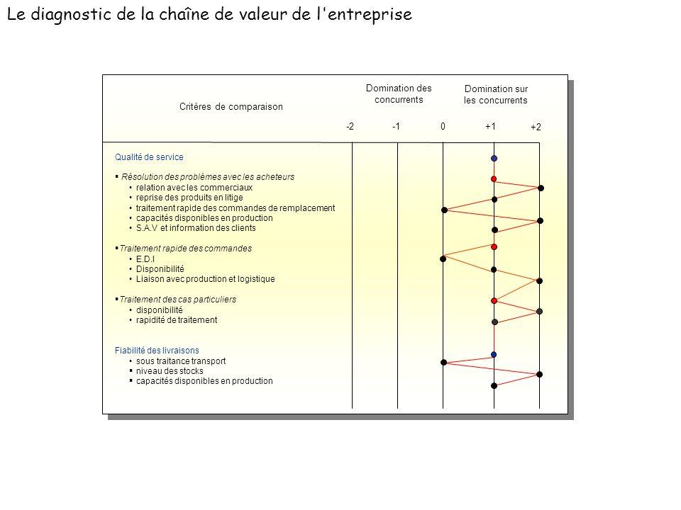 Le diagnostic de la chaîne de valeur de l entreprise