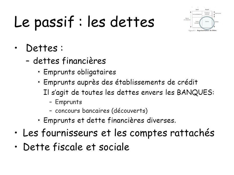 Le passif : les dettes Dettes :