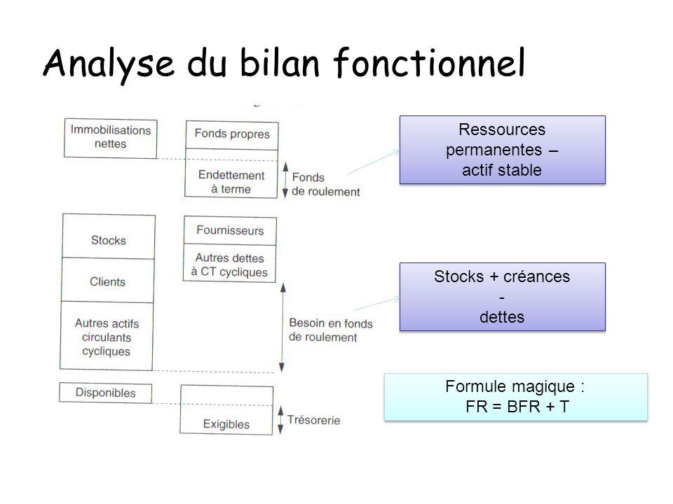 Analyse du bilan fonctionnel