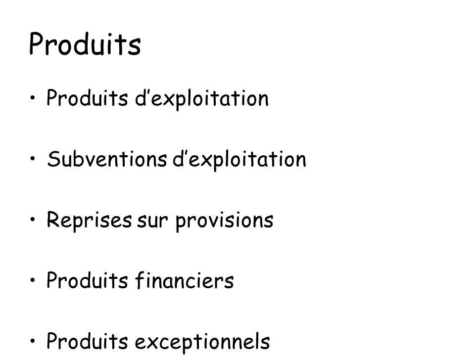 Produits Produits d'exploitation Subventions d'exploitation