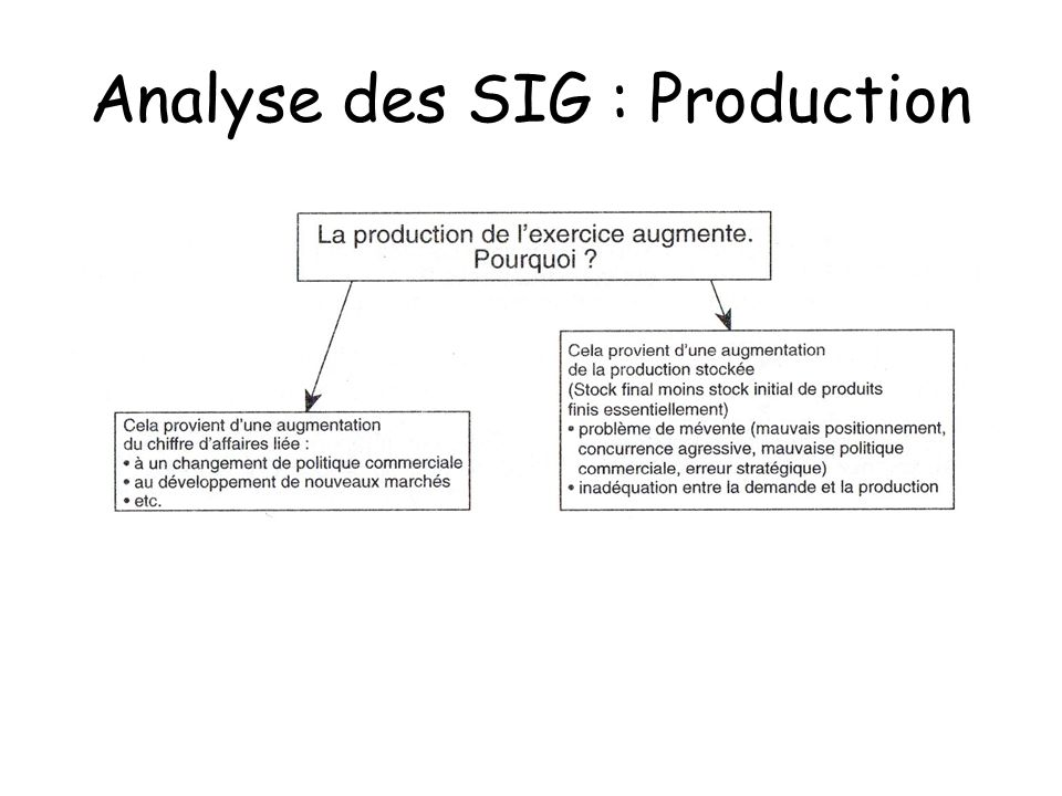 Analyse des SIG : Production
