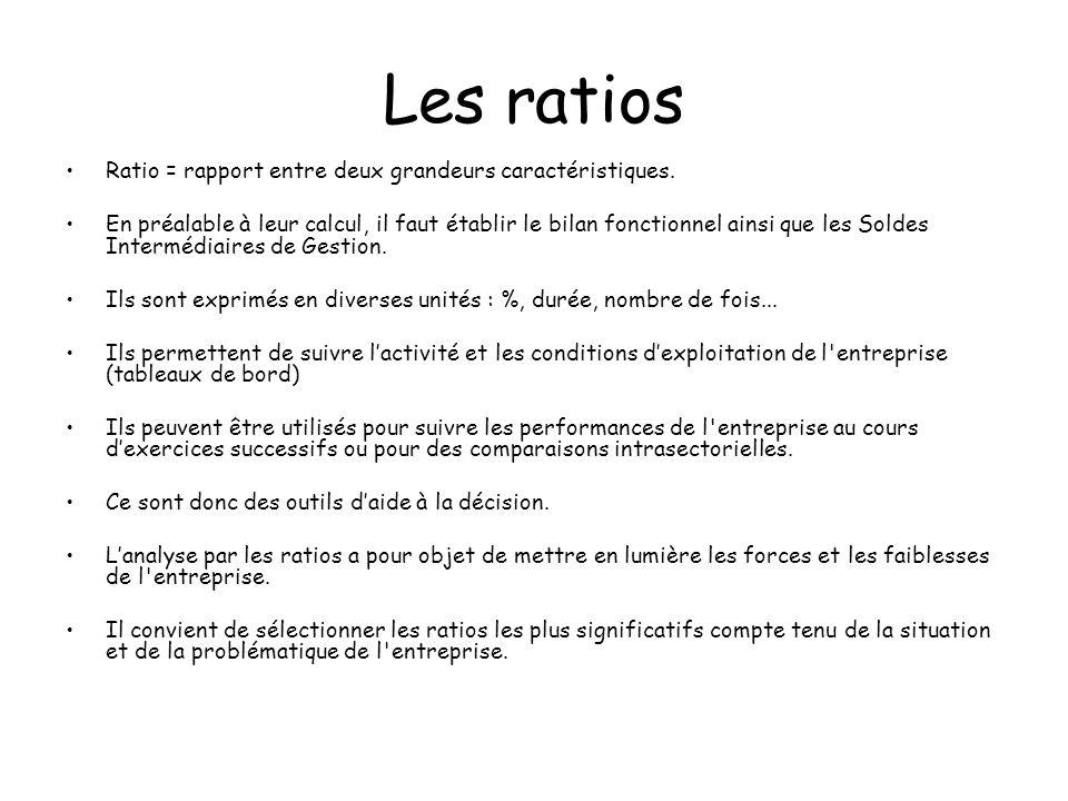 Les ratios Ratio = rapport entre deux grandeurs caractéristiques.