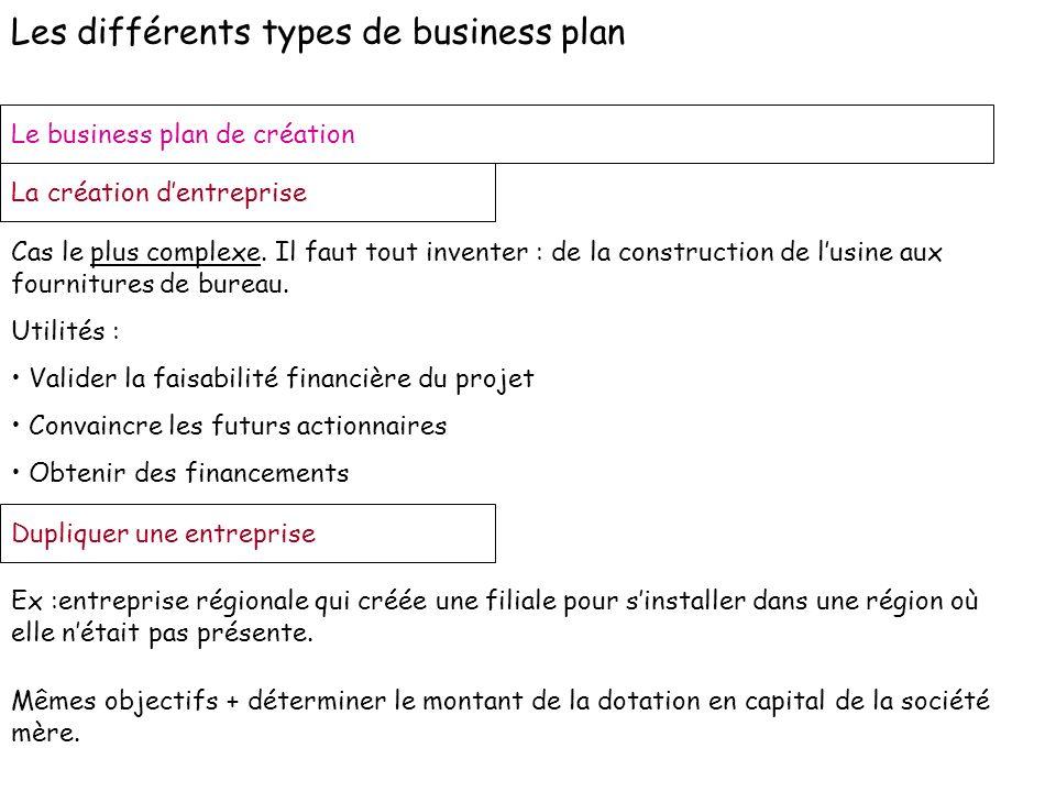 Les différents types de business plan