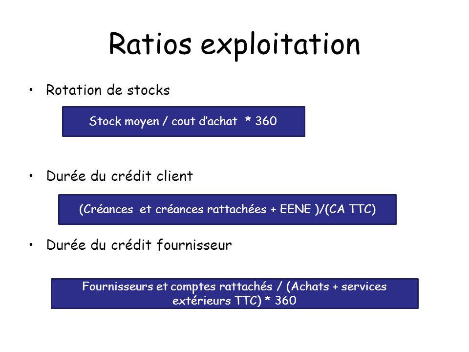 Ratios exploitation Rotation de stocks Durée du crédit client