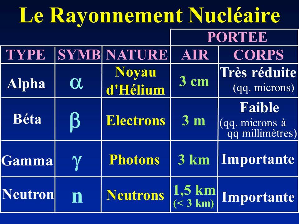 Le Rayonnement Nucléaire