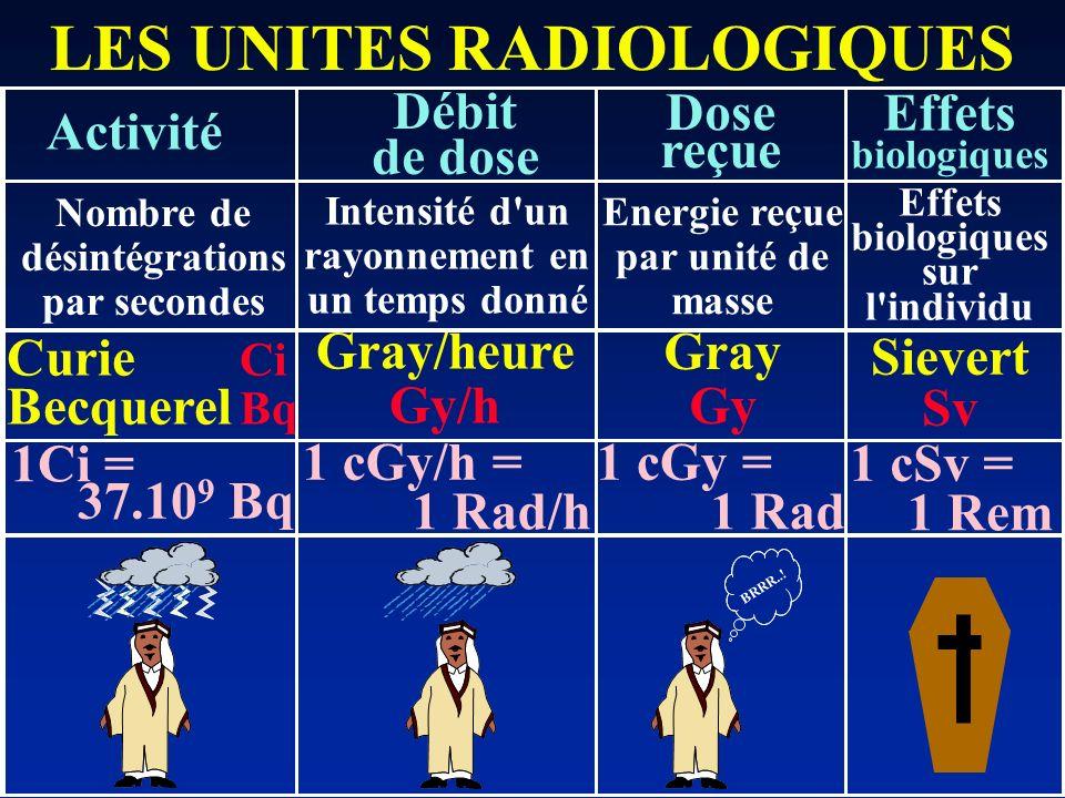LES UNITES RADIOLOGIQUES