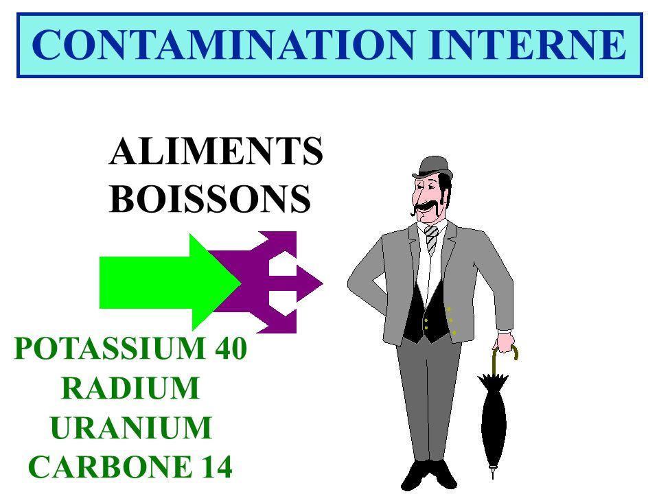 CONTAMINATION INTERNE