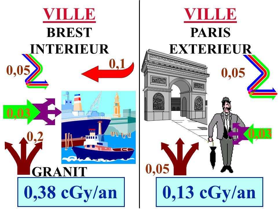 0,38 cGy/an 0,13 cGy/an VILLE VILLE BREST INTERIEUR PARIS EXTERIEUR