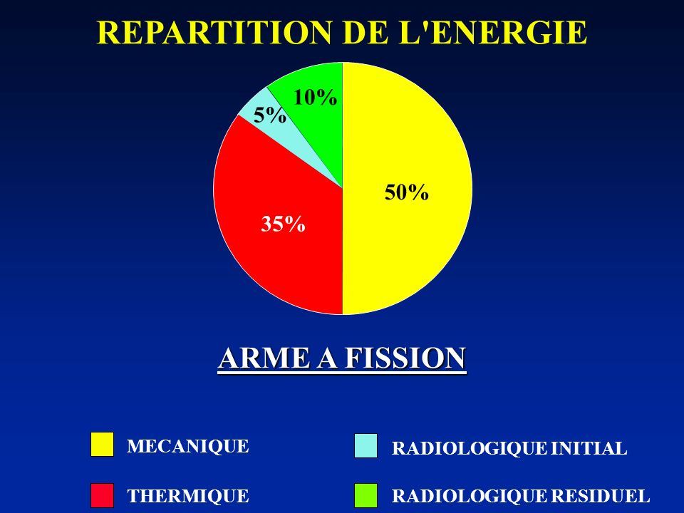 REPARTITION DE L ENERGIE