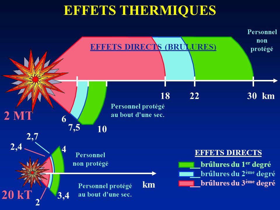 EFFETS THERMIQUES 2 MT 20 kT 22 18 6 7,5 2,7 3,4 4 km 2,4 2 30 10