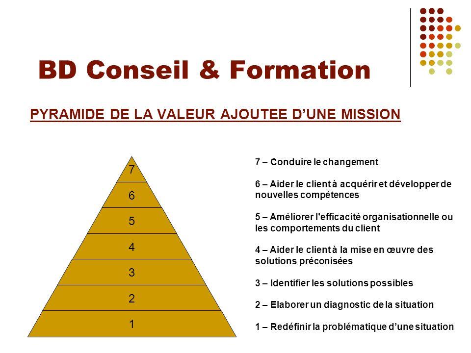 PYRAMIDE DE LA VALEUR AJOUTEE D'UNE MISSION