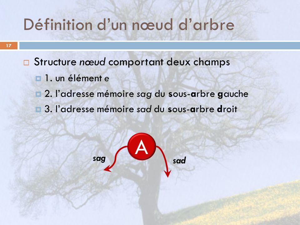 Définition d'un nœud d'arbre