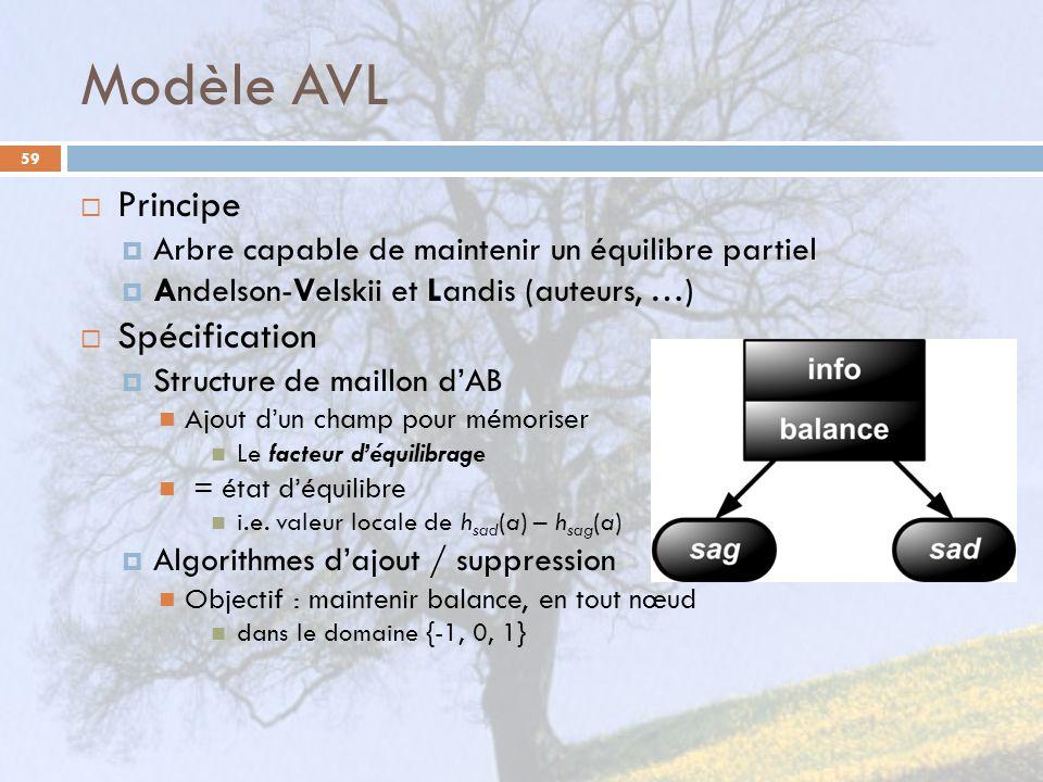 Modèle AVL Principe Spécification