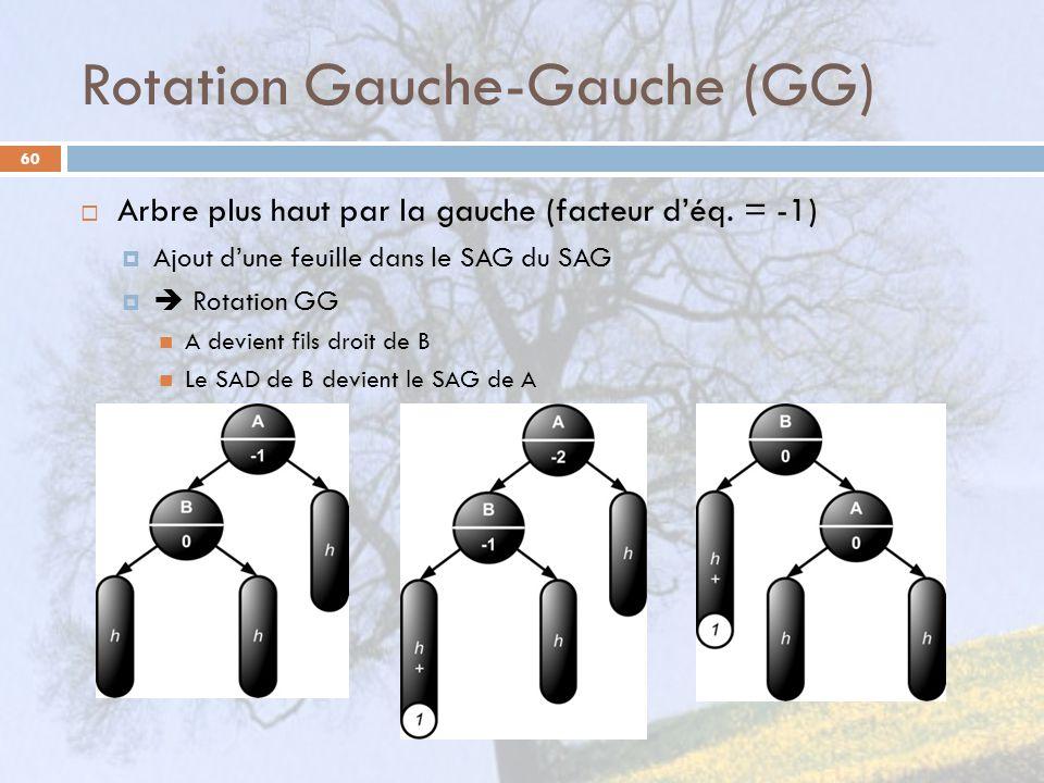 Rotation Gauche-Gauche (GG)