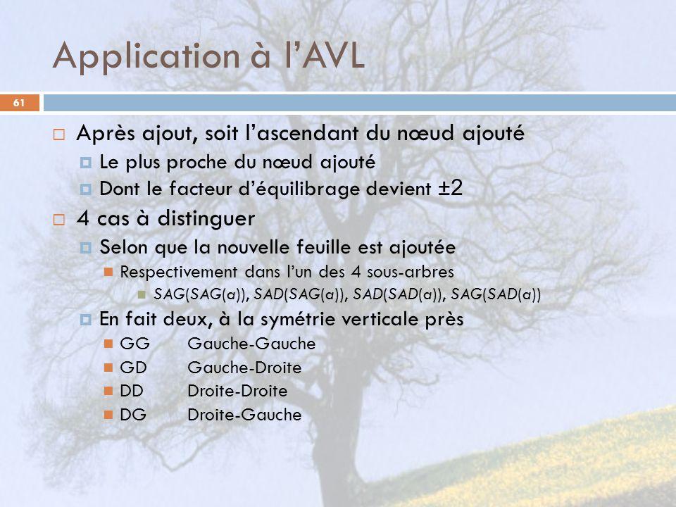 Application à l'AVL Après ajout, soit l'ascendant du nœud ajouté