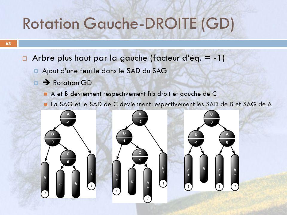 Rotation Gauche-DROITE (GD)