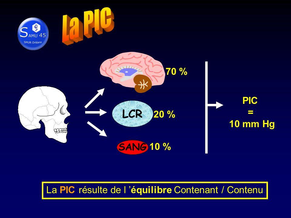 La PIC résulte de l 'équilibre Contenant / Contenu