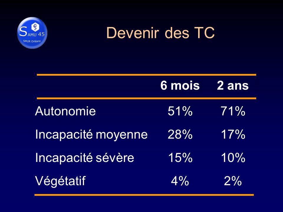 Devenir des TC 6 mois 2 ans Autonomie 51% 71% Incapacité moyenne 28%
