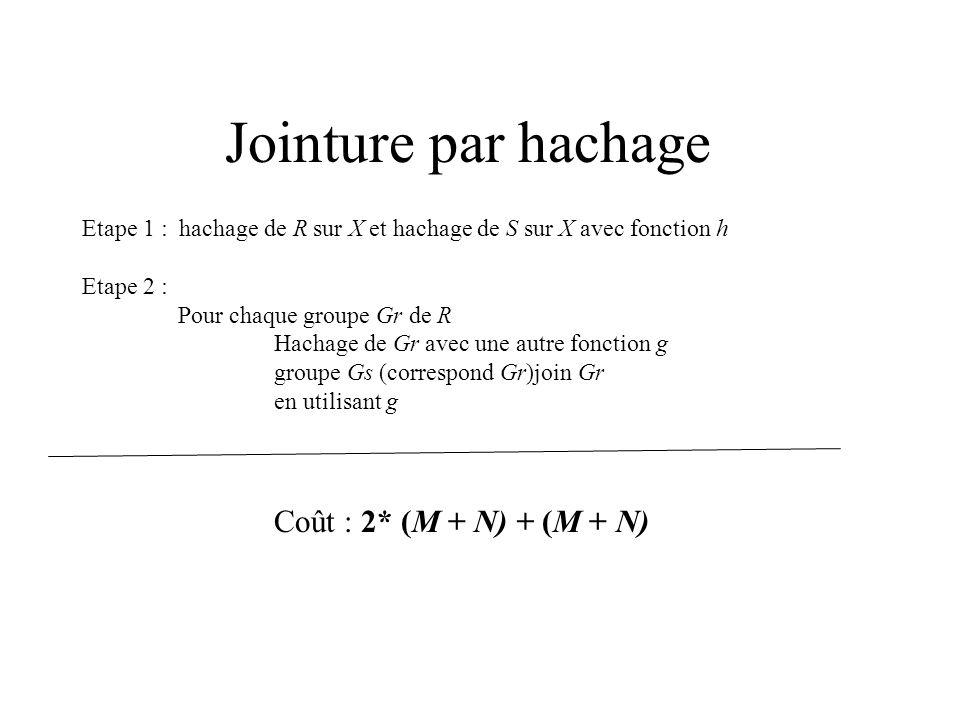 Jointure par hachage Coût : 2* (M + N) + (M + N)