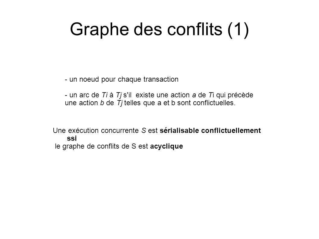 Graphe des conflits (1) - un noeud pour chaque transaction
