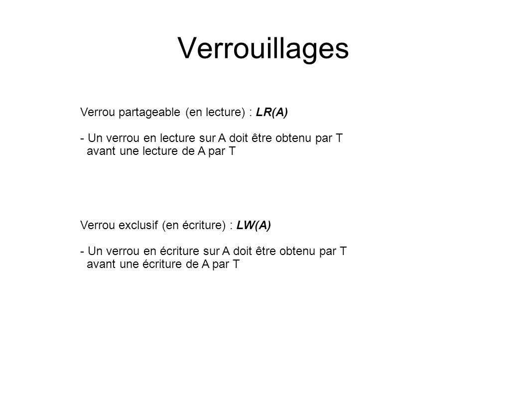 Verrouillages Verrou partageable (en lecture) : LR(A)