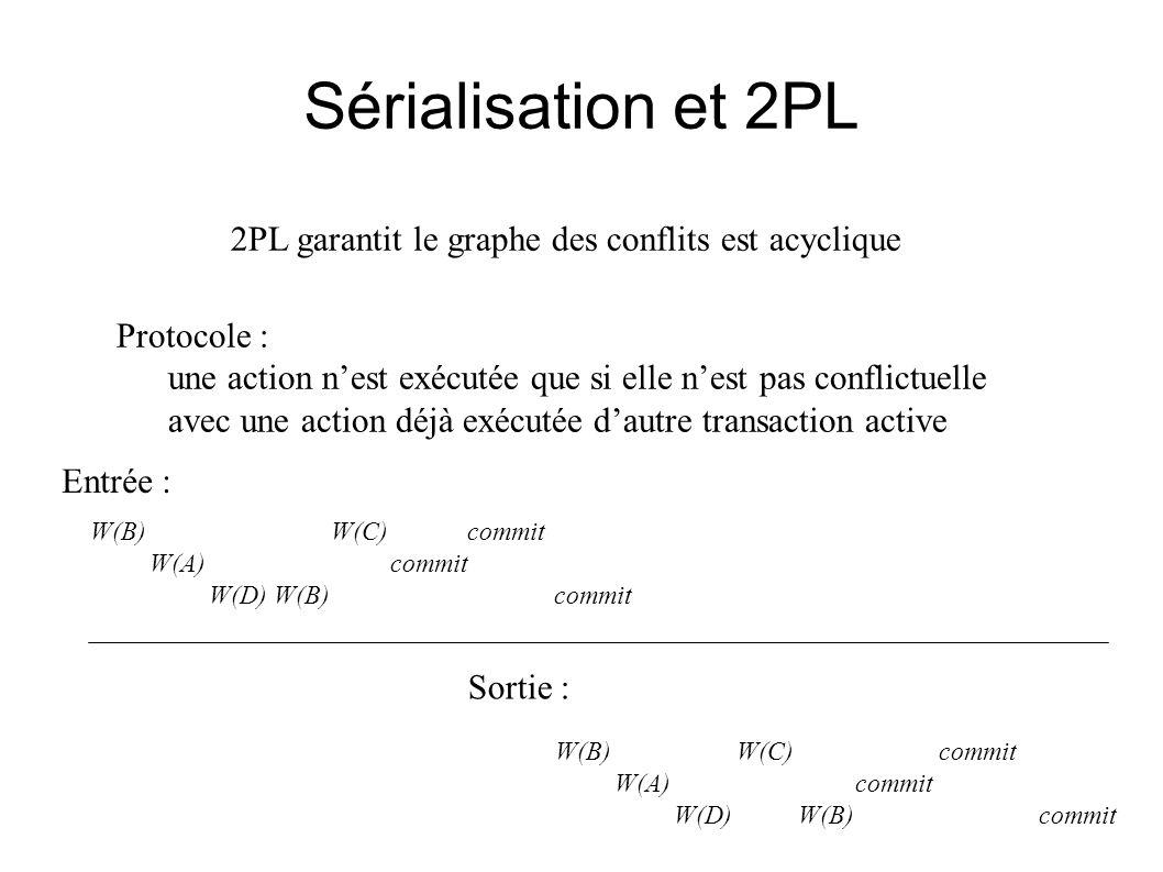 Sérialisation et 2PL 2PL garantit le graphe des conflits est acyclique
