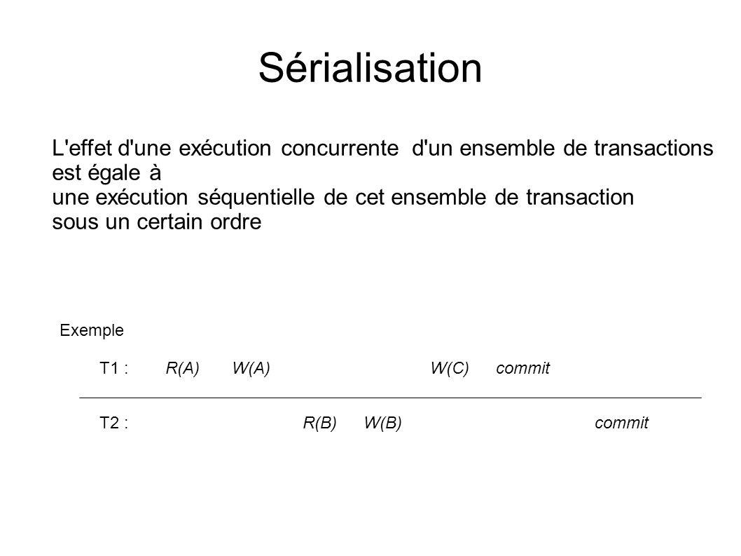 Sérialisation L effet d une exécution concurrente d un ensemble de transactions. est égale à.