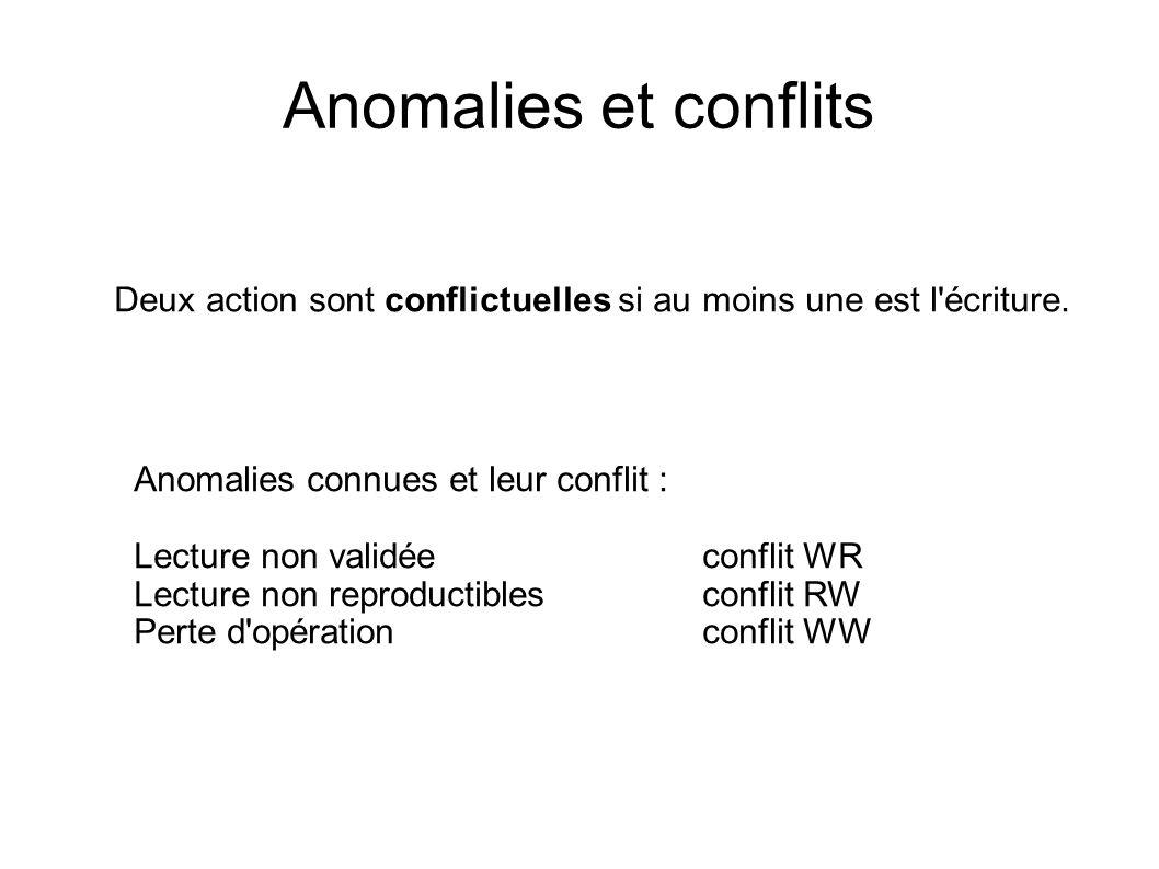 Anomalies et conflits Deux action sont conflictuelles si au moins une est l écriture. Anomalies connues et leur conflit :