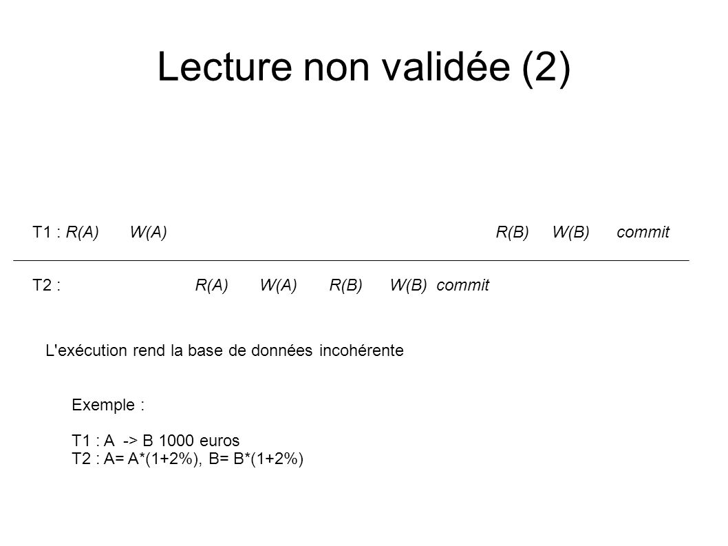 Lecture non validée (2) T1 : R(A) W(A) R(B) W(B) commit