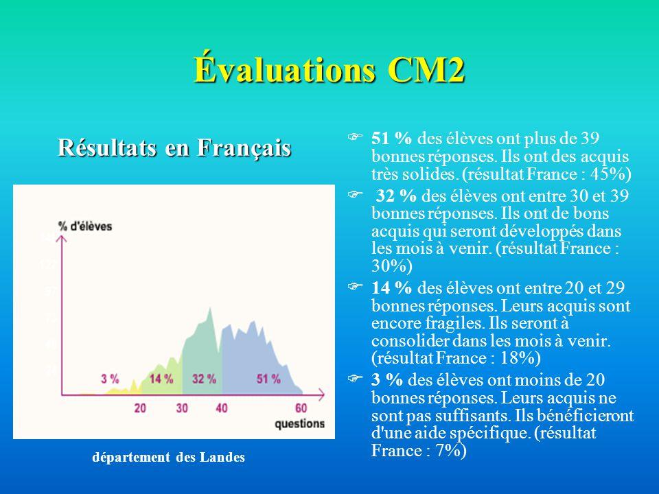 Évaluations CM2 Résultats en Français