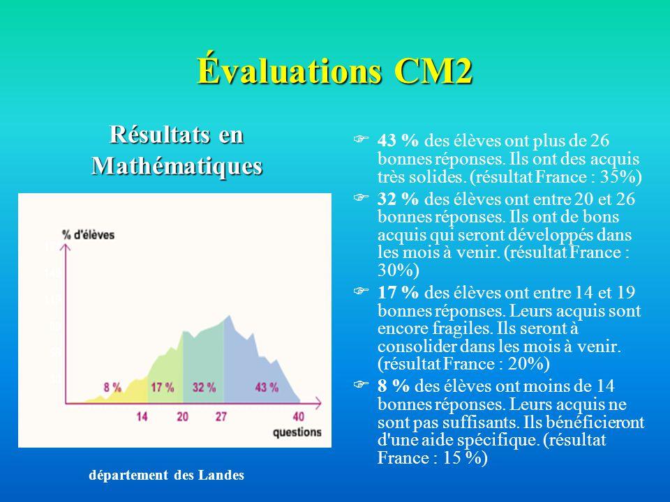 Résultats en Mathématiques