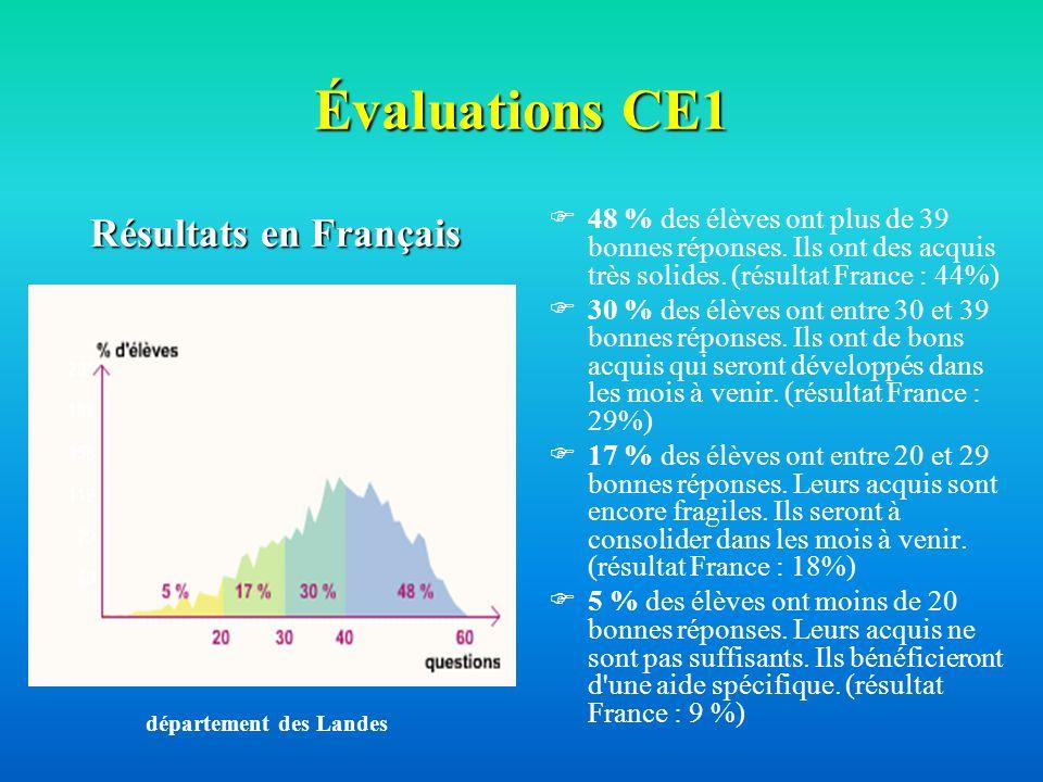 Évaluations CE1 Résultats en Français