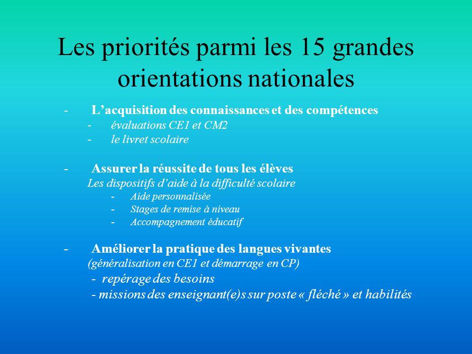 Les priorités parmi les 15 grandes orientations nationales