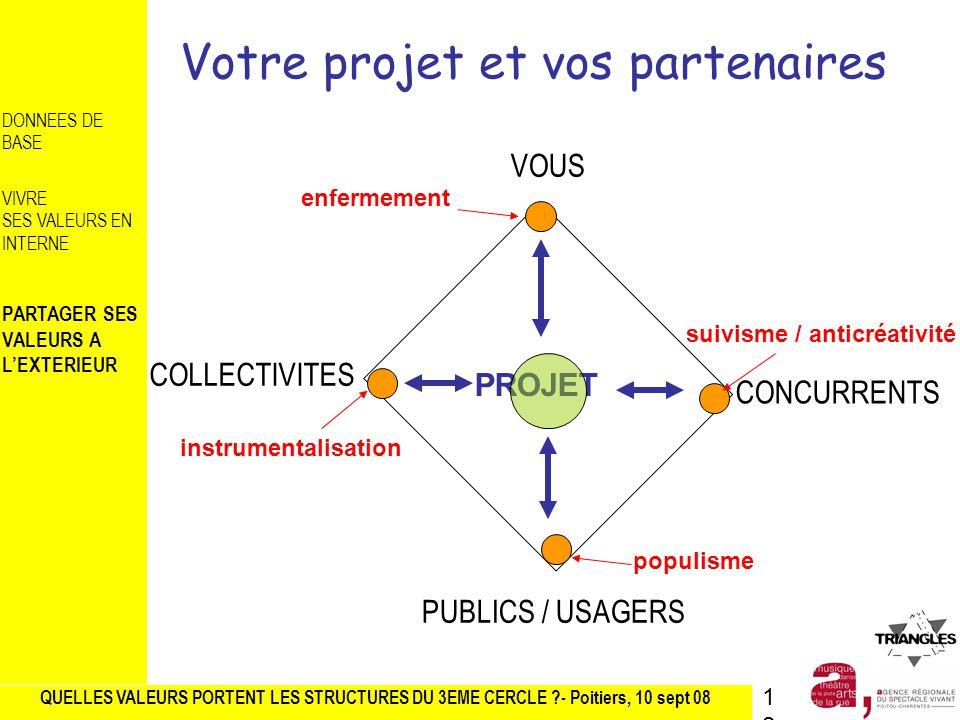 Votre projet et vos partenaires