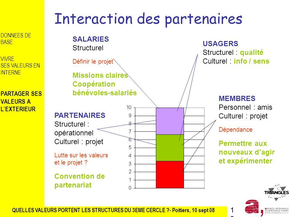 Interaction des partenaires