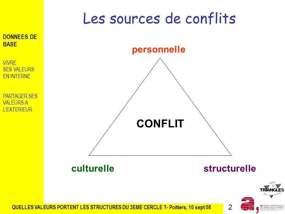 Les sources de conflits